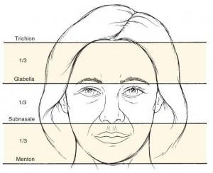 آنالیز صورت